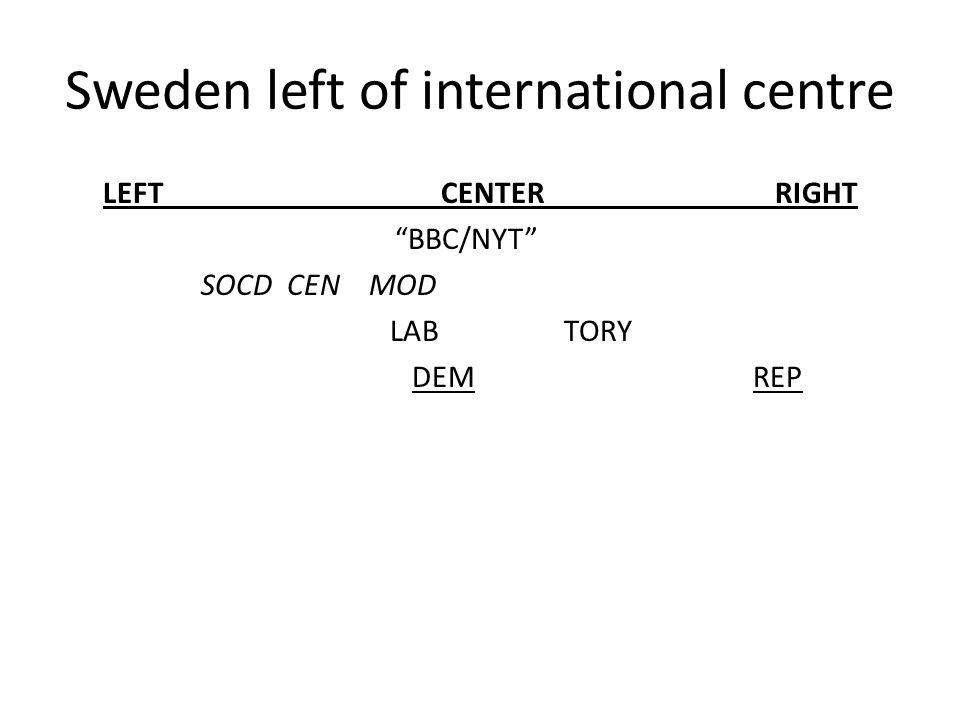 Sweden left of international centre LEFT CENTERRIGHT BBC/NYT SOCD CEN MOD LAB TORY DEM REP