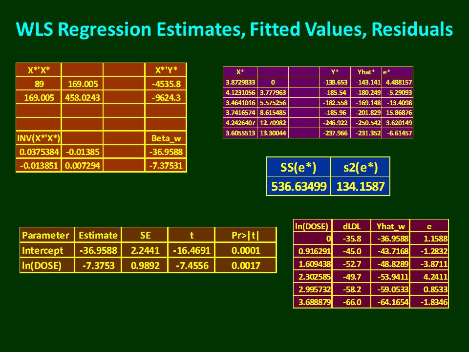 WLS Regression Estimates, Fitted Values, Residuals