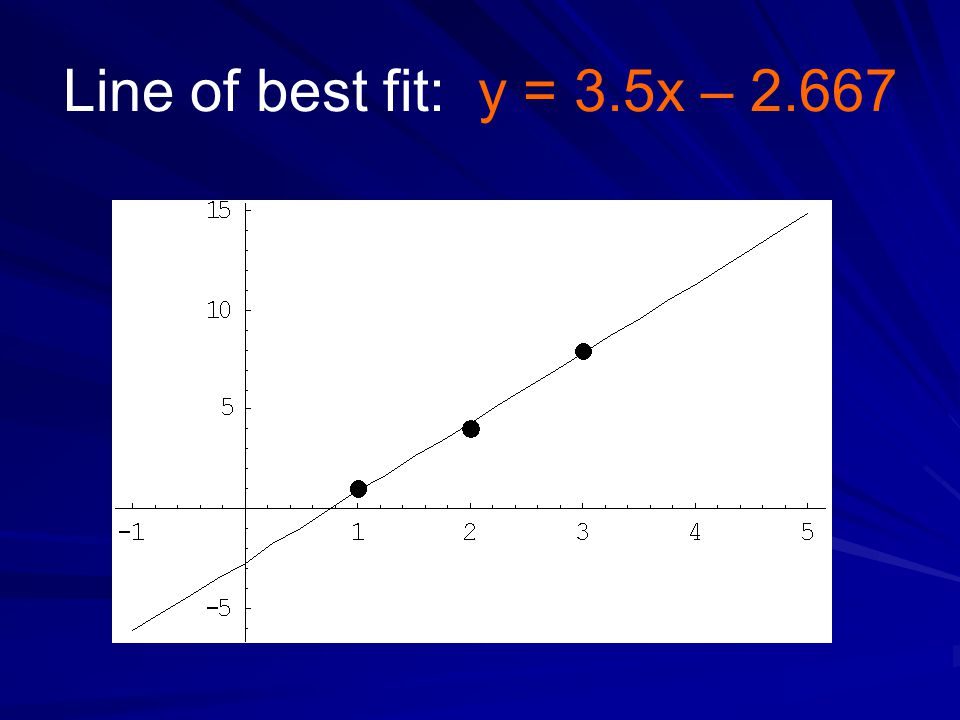 Line of best fit: y = 3.5x – 2.667