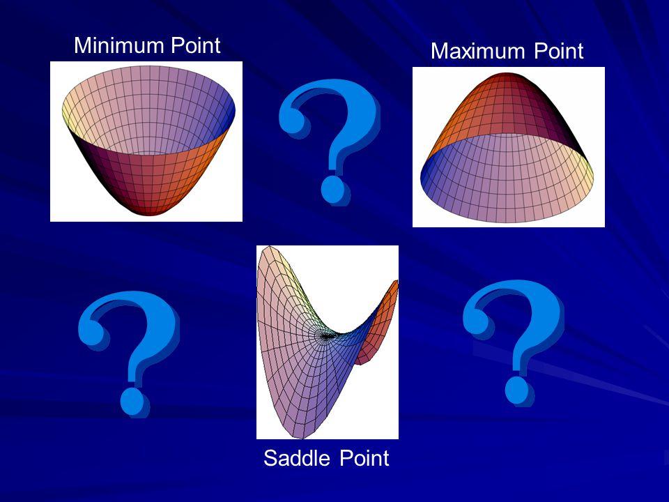 Minimum Point Maximum Point Saddle Point