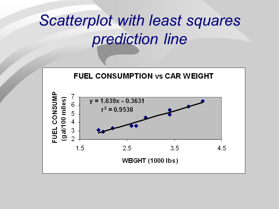 Scatterplot: Fuel Consumption vs Car Weight Best line