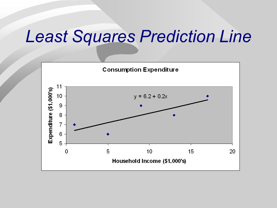 least squares prediction line