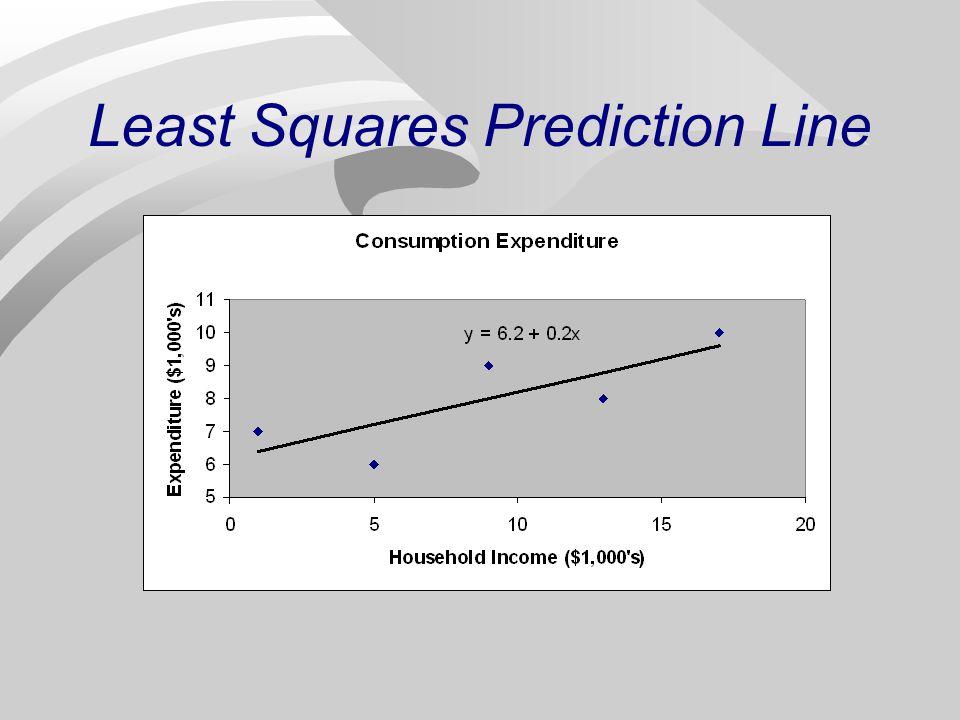 least squares prediction line