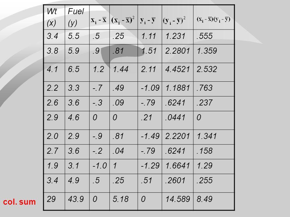 Car Weight, Fuel Consumption Example, cont. (x i, y i ): (3.4, 5.5) (3.8, 5.9) (4.1, 6.5) (2.2, 3.3) (2.6, 3.6) (2.9, 4.6) (2, 2.9) (2.7, 3.6) (1.9, 3