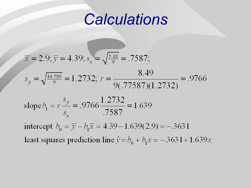 Wt (x) Fuel (y) 3.45.5.5.251.111.231.555 3.85.9.9.811.512.28011.359 4.16.51.21.442.114.45212.532 2.23.3-.7.49-1.091.1881.763 2.63.6-.3.09-.79.6241.237