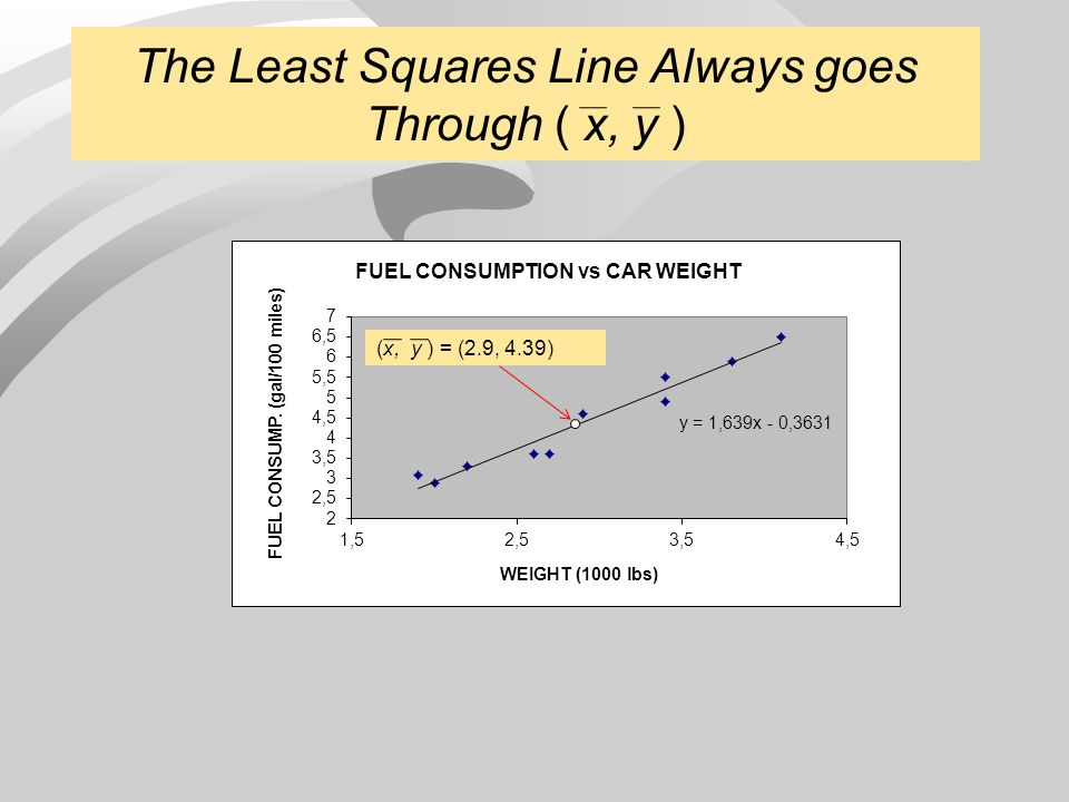 Scatterplot with least squares prediction line