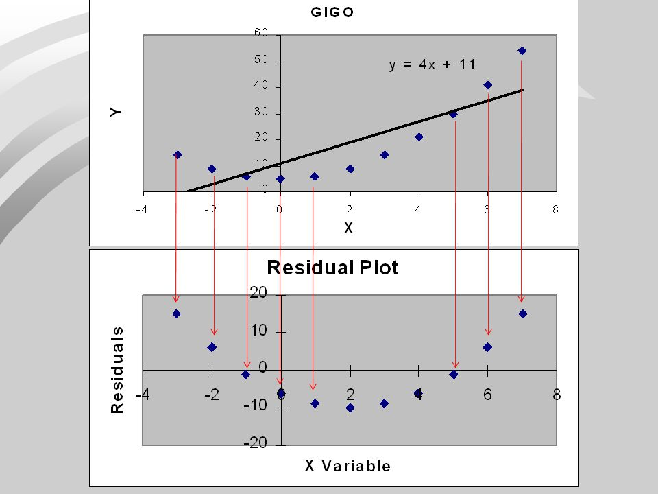 Residual Plot – Clue to GIGO