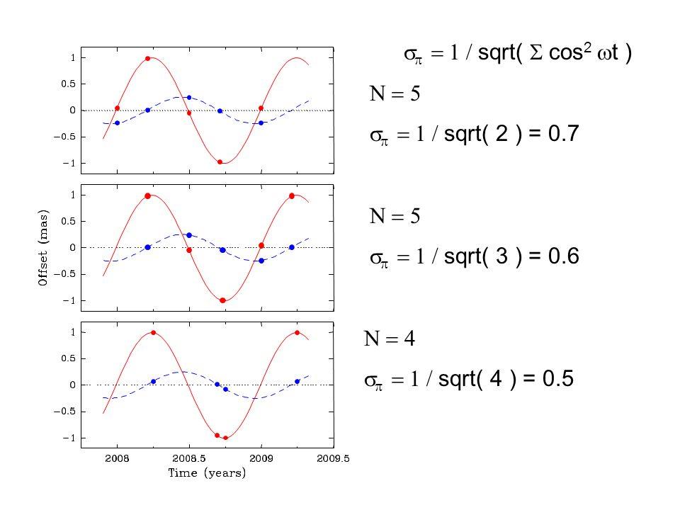    sqrt(  cos 2  t )     sqrt( 2 ) = 0.7     sqrt( 3 ) = 0.6     sqrt( 4 ) = 0.5