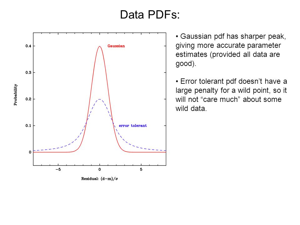 Data PDFs: Gaussian pdf has sharper peak, giving more accurate parameter estimates (provided all data are good).