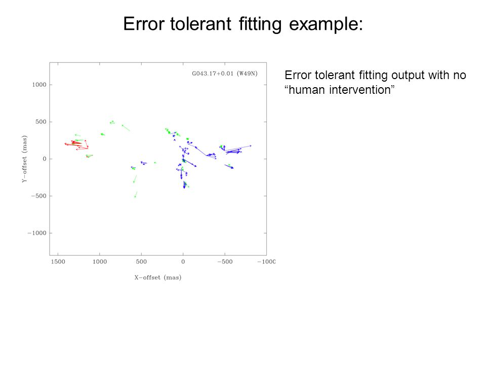 Error tolerant fitting example: Error tolerant fitting output with no human intervention