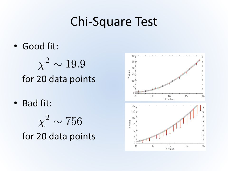 Chi-Square Test Good fit: for 20 data points Bad fit: for 20 data points