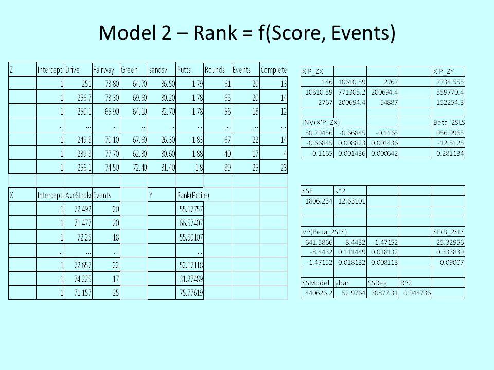Model 2 – Rank = f(Score, Events)