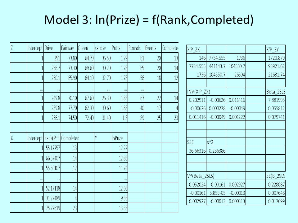 Model 3: ln(Prize) = f(Rank,Completed)