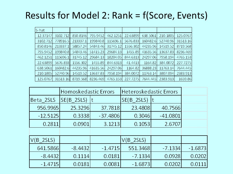 Results for Model 2: Rank = f(Score, Events)