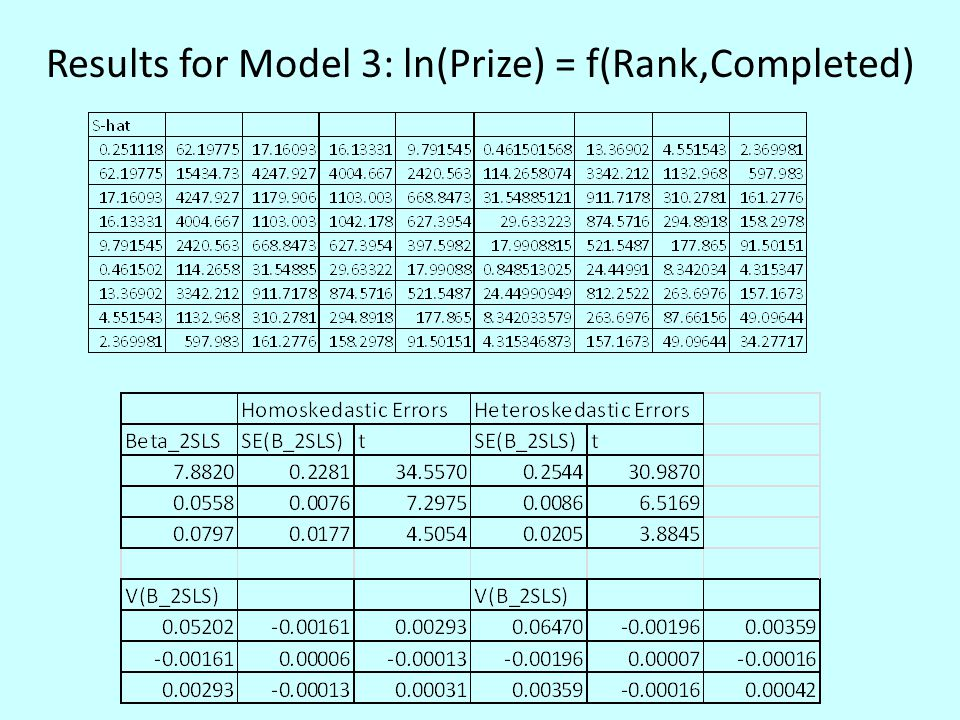 Results for Model 3: ln(Prize) = f(Rank,Completed)