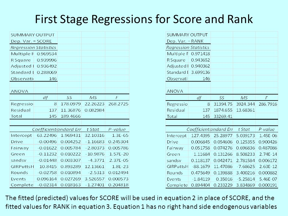 Equation 1) - SCORE is related to SKILLS and experience All variables except average driving distance are significant.