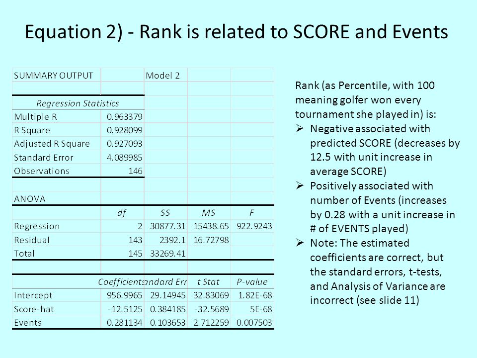 Equation 2) - Rank is related to SCORE and Events Rank (as Percentile, with 100 meaning golfer won every tournament she played in) is:  Negative asso