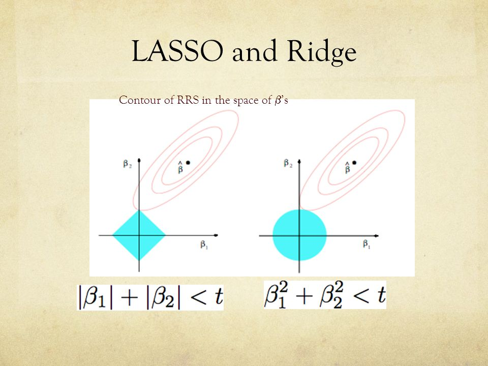 LASSO and Ridge Contour of RRS in the space of  's