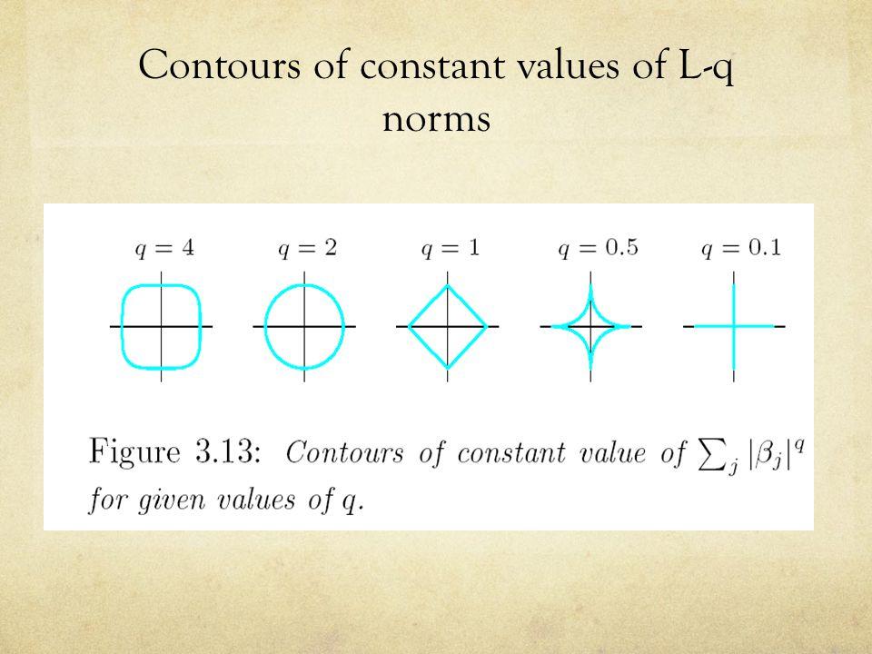 Contours of constant values of L-q norms