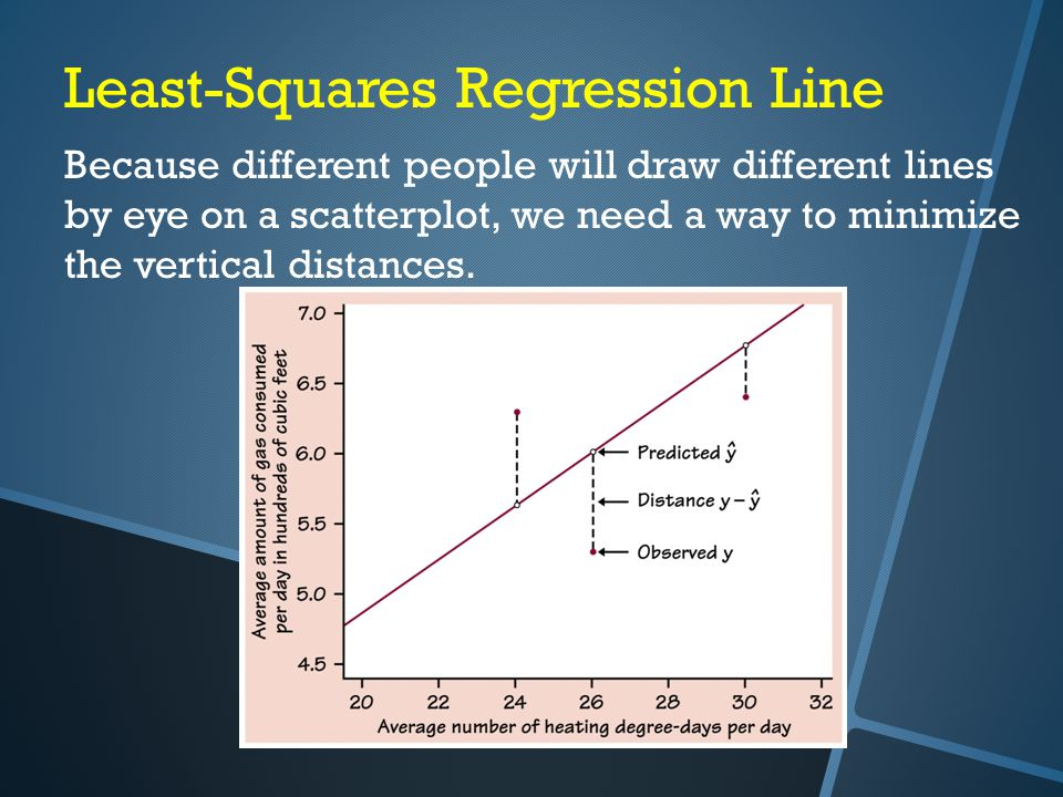 Least-Squares Regression Line Because different people will draw different lines by eye on a scatterplot, we need a way to minimize the vertical distances.