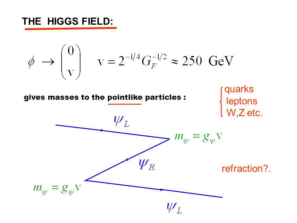 u= UP (+2/3) PROTON NEUTRON d= DOWN (-1/3) QUARKS …but not to the neutron/proton!