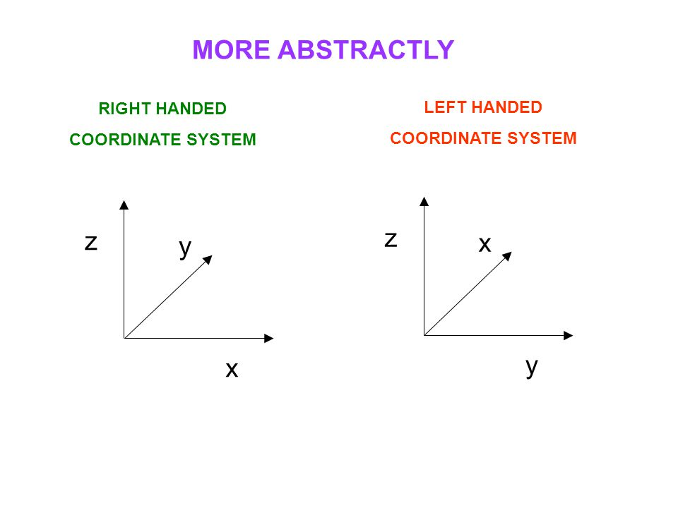 MORE ABSTRACTLY RIGHT HANDED COORDINATE SYSTEM LEFT HANDED COORDINATE SYSTEM y z x x z y