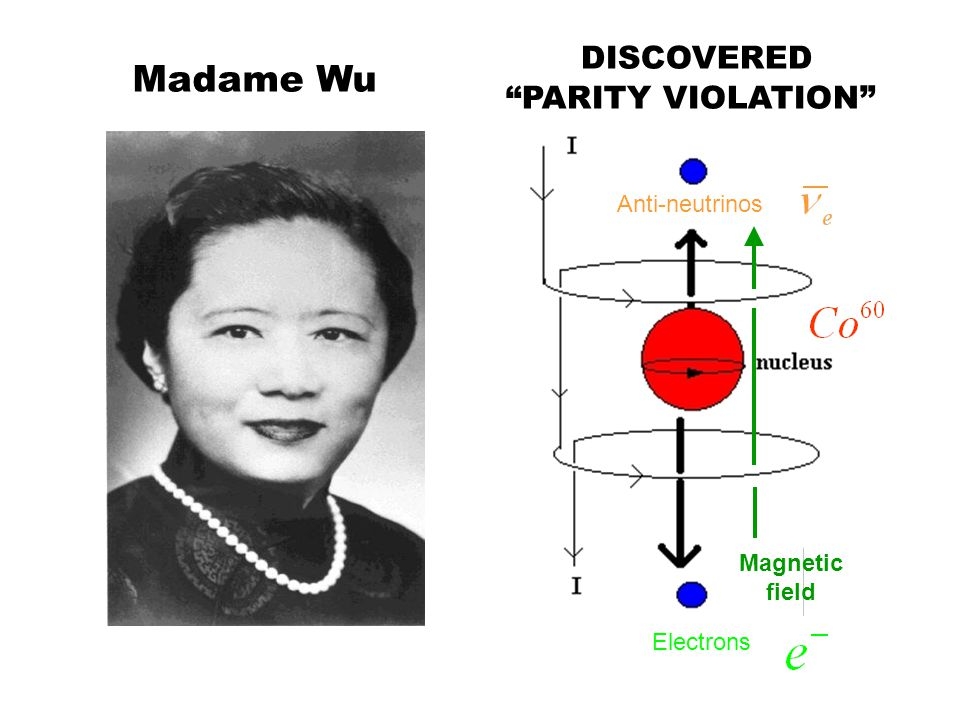"""Madame Wu Electrons Anti-neutrinos Magnetic field DISCOVERED """"PARITY VIOLATION"""""""