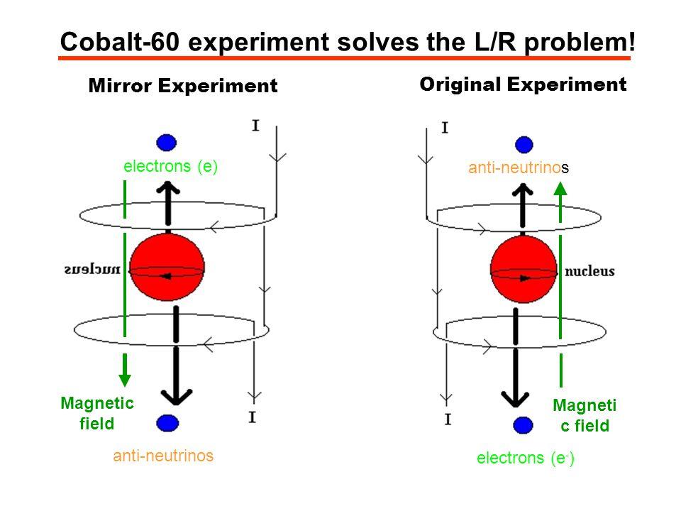 Cobalt-60 experiment solves the L/R problem! electrons (e - ) anti-neutrinos Magneti c field Original Experiment anti-neutrinos electrons (e) Magnetic