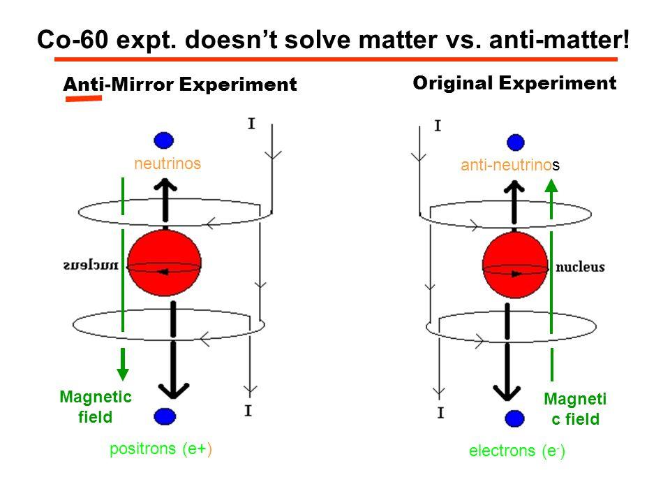 Co-60 expt. doesn't solve matter vs. anti-matter! electrons (e - ) anti-neutrinos Magneti c field Original Experiment positrons (e+) neutrinos Magneti