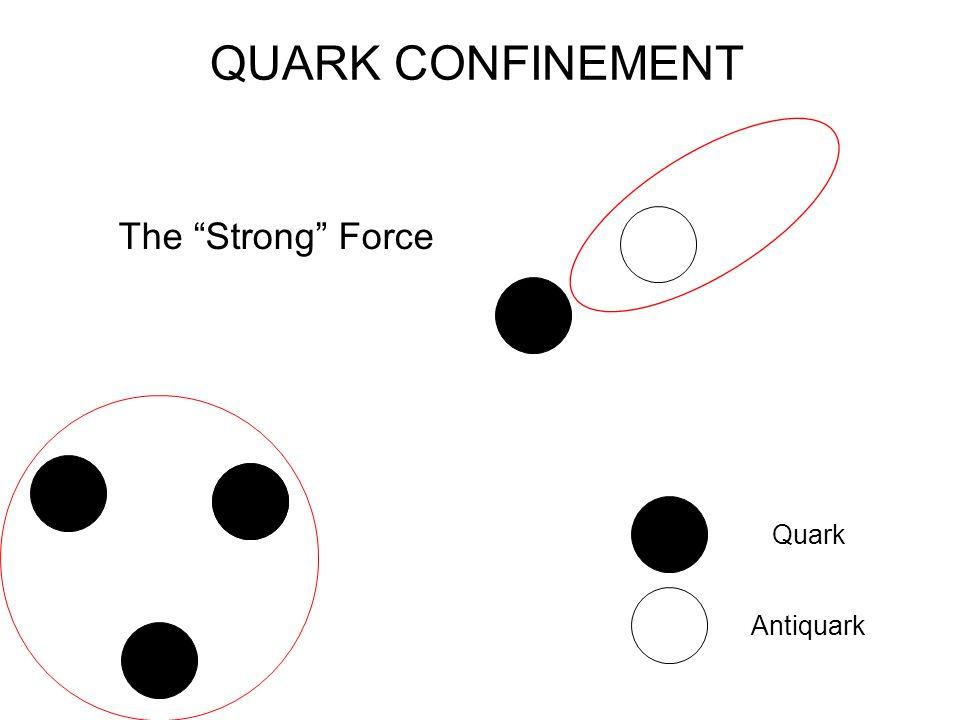 "QUARK CONFINEMENT The ""Strong"" Force Quark Antiquark"