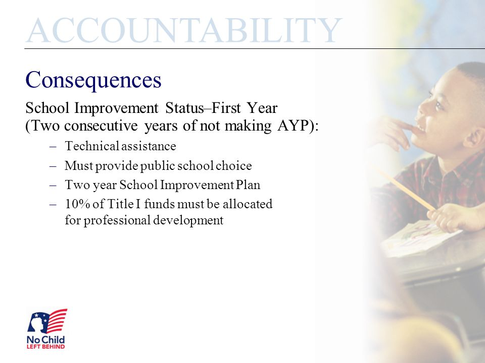 Consequences School Improvement Status–First Year (Two consecutive years of not making AYP): –Technical assistance –Must provide public school choice