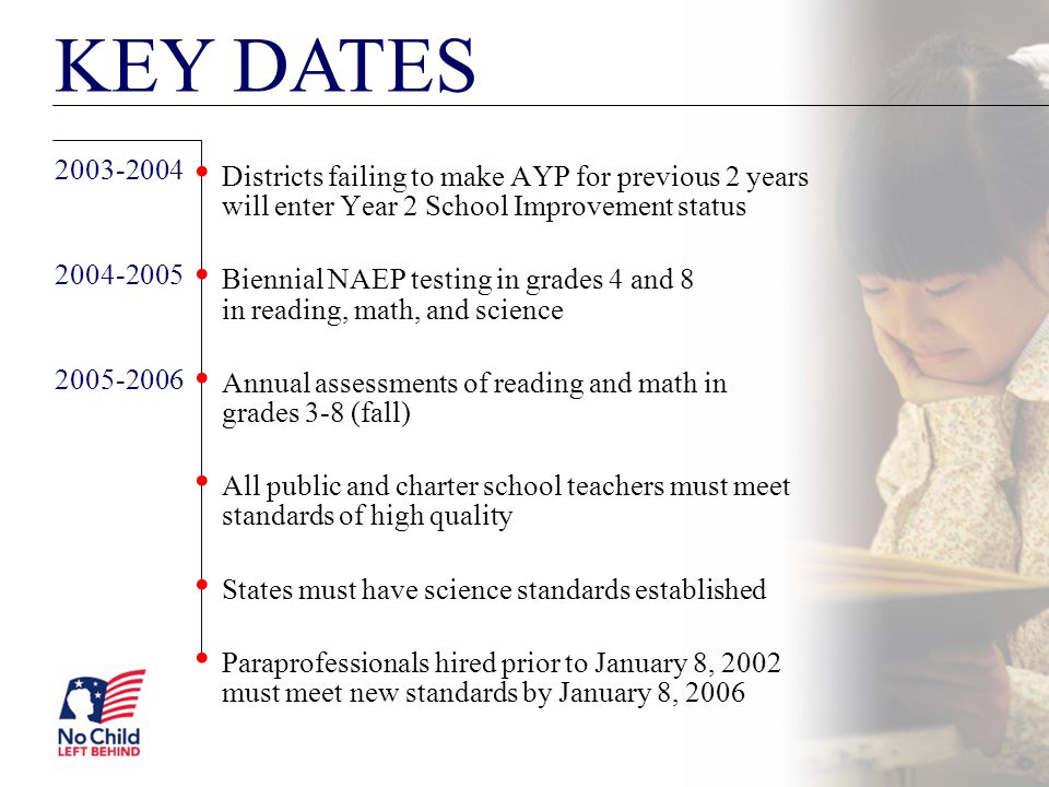 KEY DATES 2003-2004 2004-2005 2005-2006 Districts failing to make AYP for previous 2 years will enter Year 2 School Improvement status Biennial NAEP t