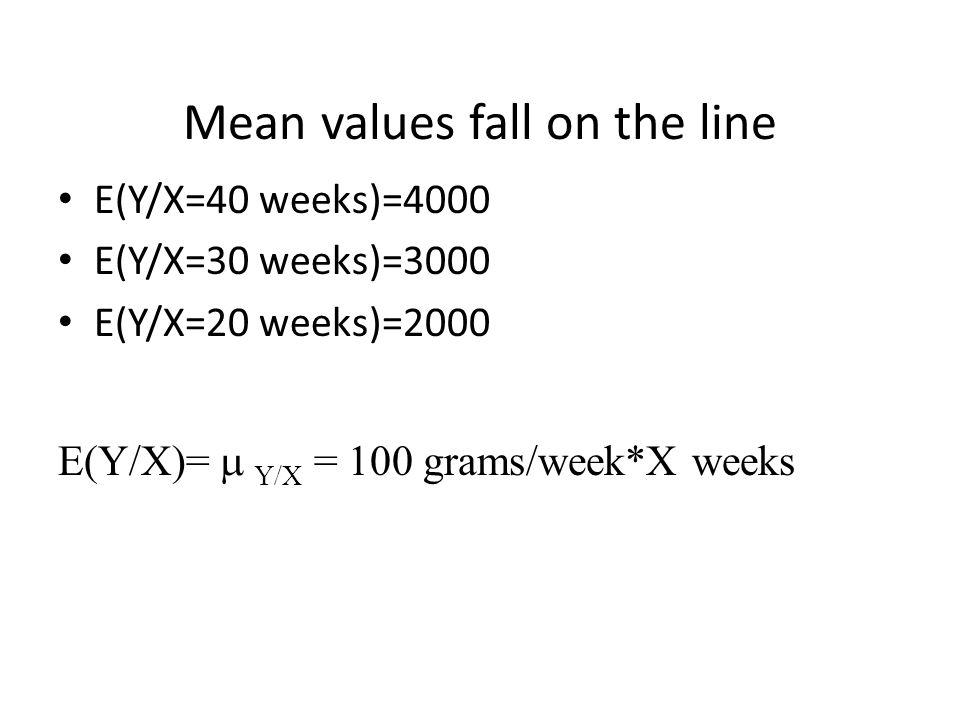 Mean values fall on the line E(Y/X=40 weeks)=4000 E(Y/X=30 weeks)=3000 E(Y/X=20 weeks)=2000 E(Y/X)=  Y/X = 100 grams/week*X weeks