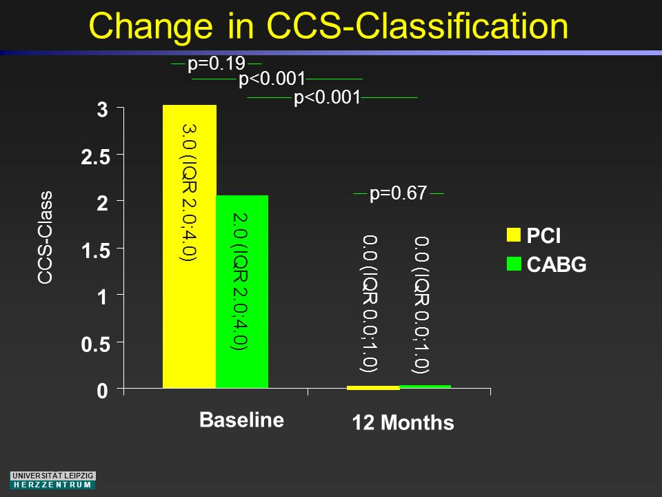 UNIVERSITÄT LEIPZIG H E R Z Z E N T R U M Change in CCS-Classification 0 0.5 1 1.5 2 2.5 3 Baseline PCI CABG CCS-Class p=0.19 p<0.001 3.0 (IQR 2.0;4.0) 2.0 (IQR 2.0;4.0) 12 Months p=0.67 0.0 (IQR 0.0;1.0)