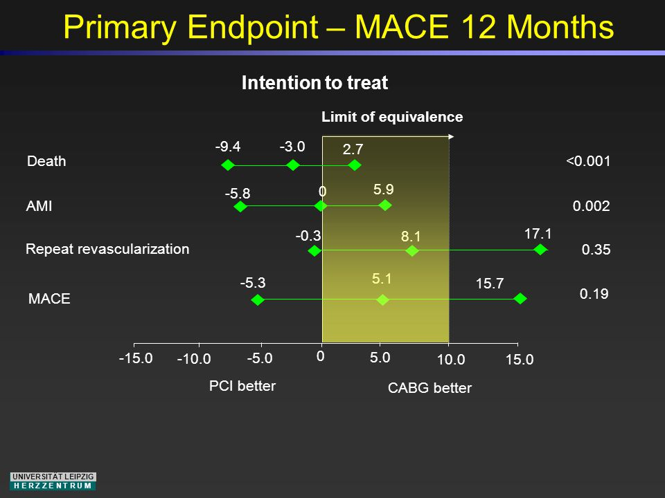 UNIVERSITÄT LEIPZIG H E R Z Z E N T R U M Primary Endpoint – MACE 12 Months Limit of equivalence PCI better CABG better AMI Repeat revascularization MACE Intention to treat Death <0.001