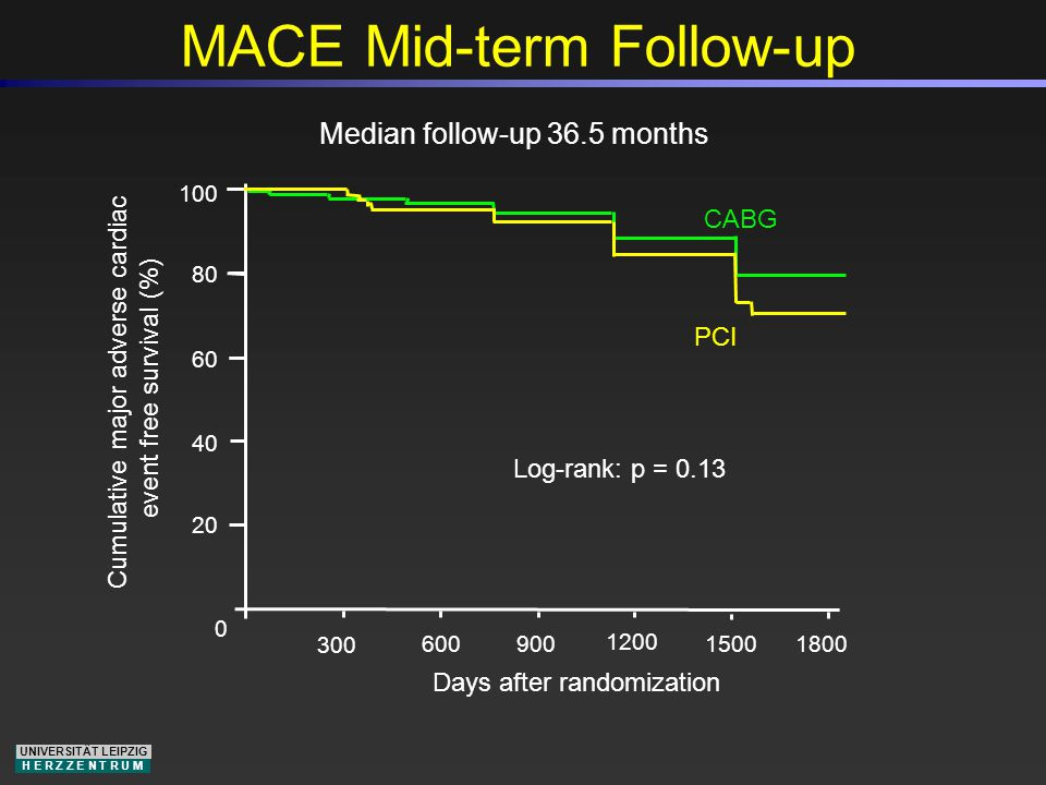 UNIVERSITÄT LEIPZIG H E R Z Z E N T R U M Days after randomization 0 20 40 60 80 100 Cumulative major adverse cardiac event free survival (%) MACE Mid-term Follow-up 300 600 900 1200 1500 1800 Median follow-up 36.5 months CABG Log-rank: p = 0.13 PCI