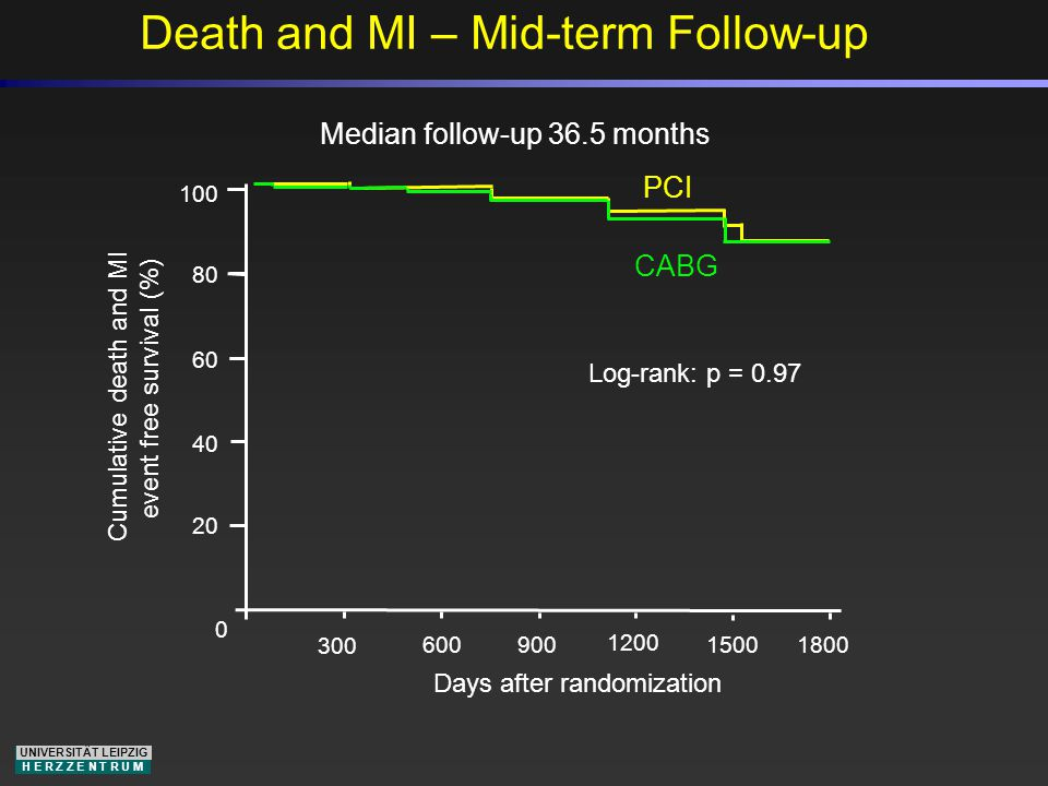 UNIVERSITÄT LEIPZIG H E R Z Z E N T R U M Death and MI – Mid-term Follow-up Days after randomization Cumulative death and MI event free survival (%) Median follow-up 36.5 months Log-rank: p = 0.97 PCI CABG