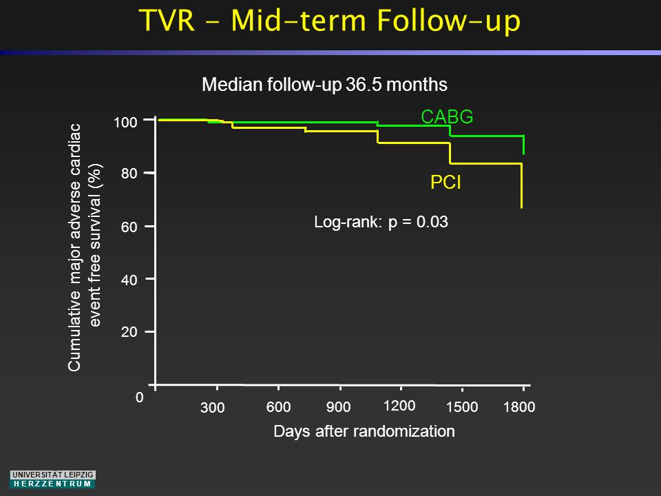 UNIVERSITÄT LEIPZIG H E R Z Z E N T R U M TVR - Mid-term Follow-up Days after randomization 0 20 40 60 80 100 Cumulative major adverse cardiac event free survival (%) 300 600 900 1200 1500 1800 Median follow-up 36.5 months CABG Log-rank: p = 0.03 PCI