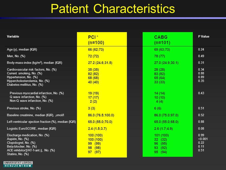 UNIVERSITÄT LEIPZIG H E R Z Z E N T R U M Patient Characteristics Variable PCI * (n=100) CABG (n=101) P Value Age (y), median (IQR) 66 (62;73)69 (63;7