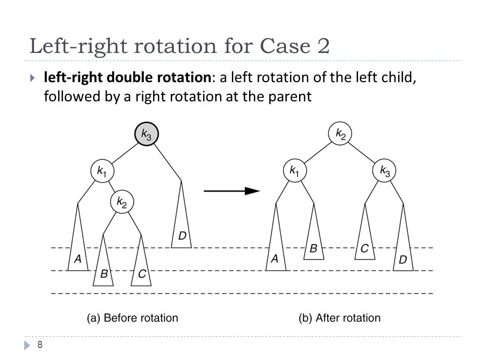 Left-right rotation example 9