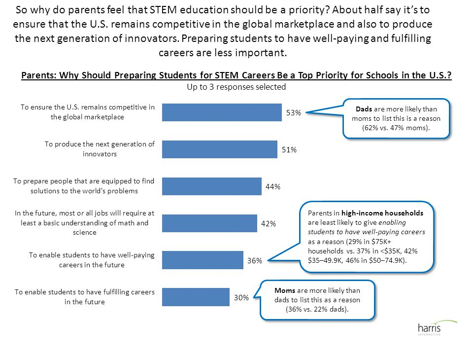 So why do parents feel that STEM education should be a priority.