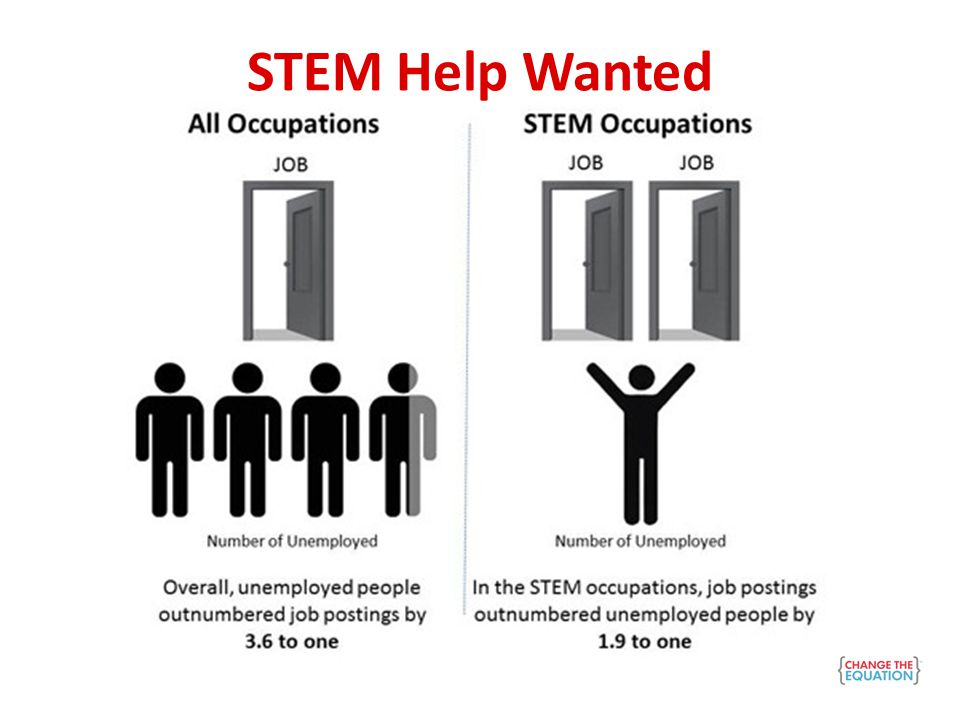 http://changetheequation.org/http%3A/%252Fchangetheequation.org/stemtistic-vs-women-1 Only 31% of STEM degrees are awarded to women 69% Male 31% Female