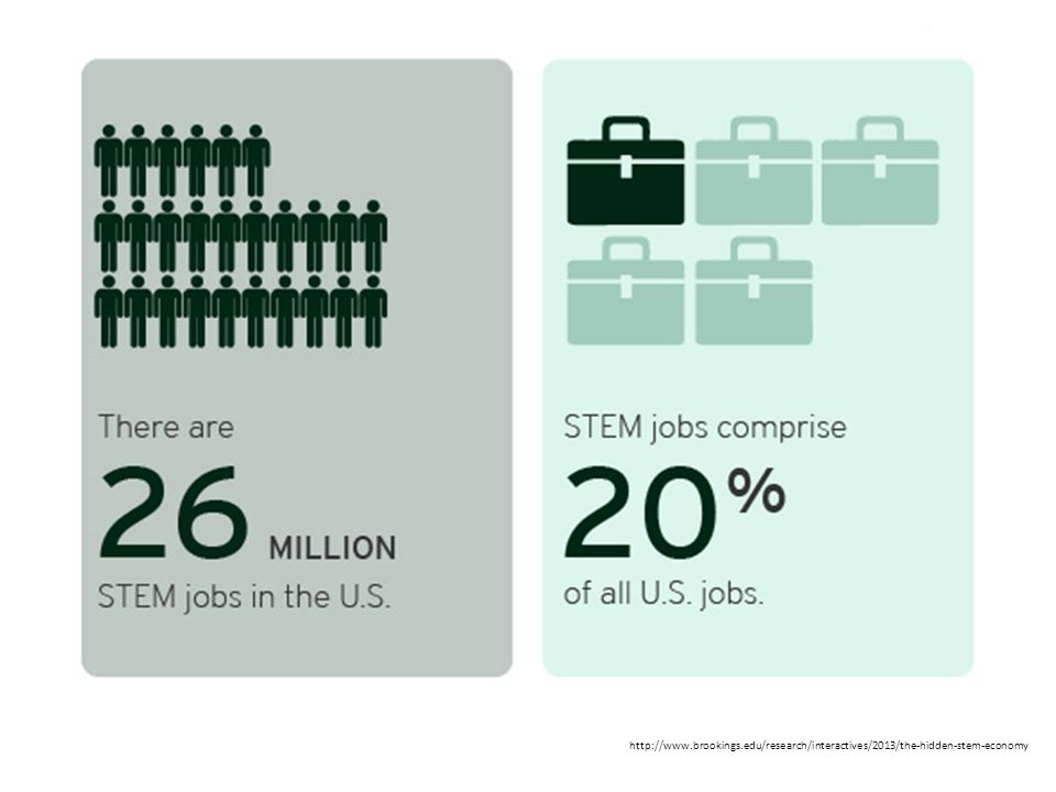 http://www.brookings.edu/research/interactives/2013/the-hidden-stem-economy