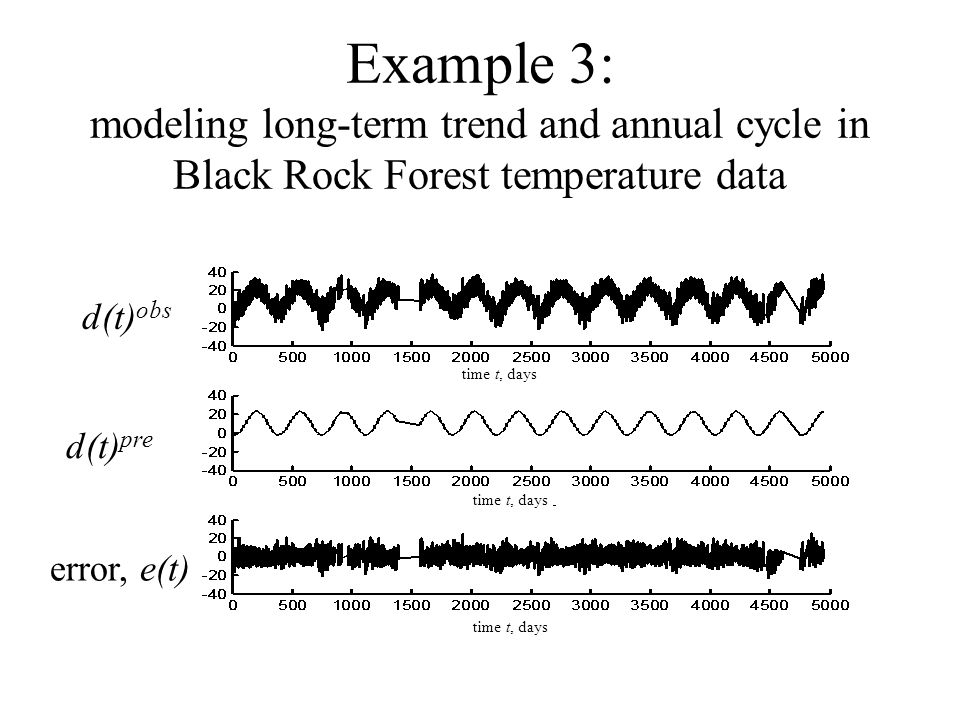 d(t) obs d(t) pre error, e(t) time t, days Example 3: modeling long-term trend and annual cycle in Black Rock Forest temperature data