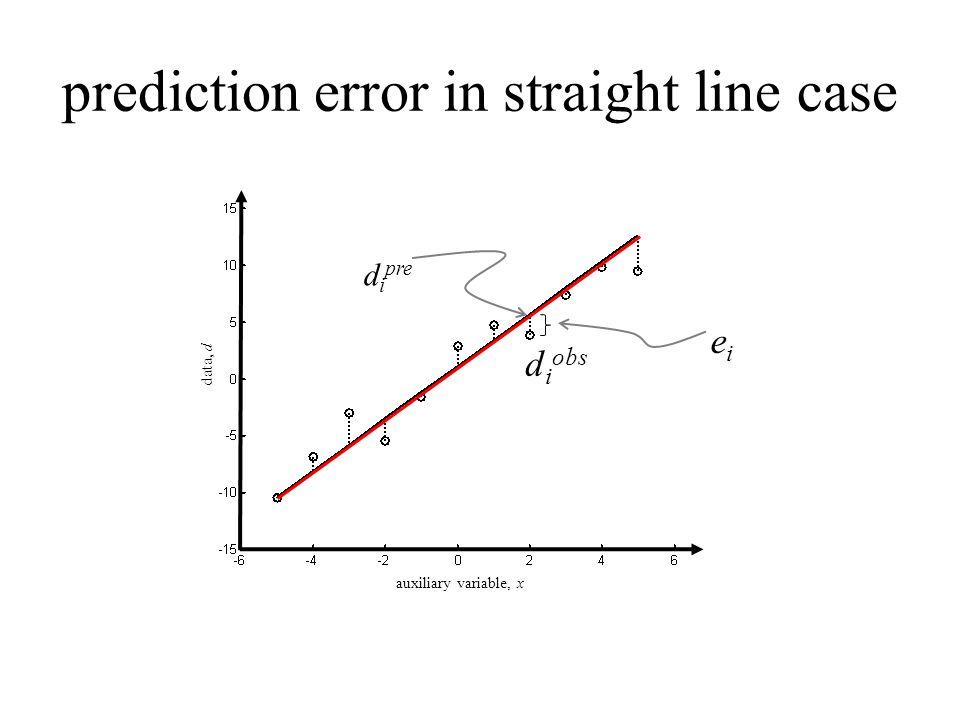 prediction error in straight line case auxiliary variable, x data, d d i pre d i obs eiei