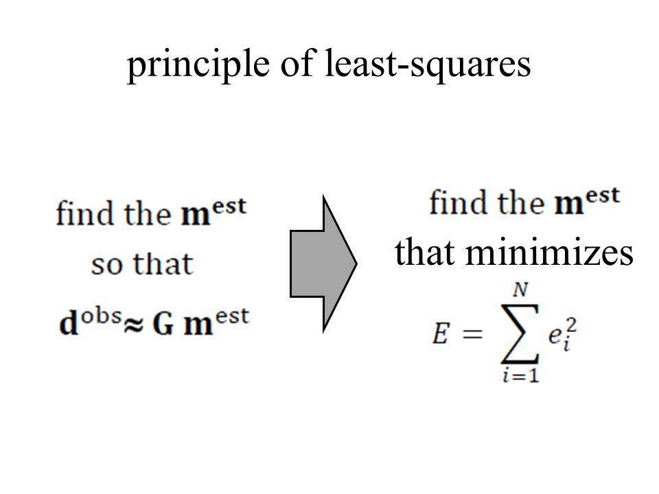 principle of least-squares that minimizes