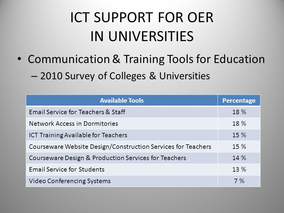 ICT SUPPORT FOR OER IN UNIVERSITIES Communication & Training Tools for Education – 2010 Survey of Colleges & Universities Available ToolsPercentage Em