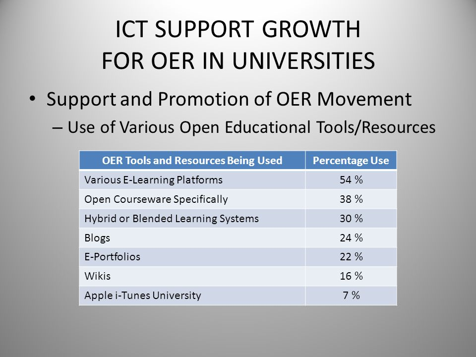 ICT SUPPORT GROWTH FOR OER IN UNIVERSITIES Support and Promotion of OER Movement – Use of Various Open Educational Tools/Resources OER Tools and Resou