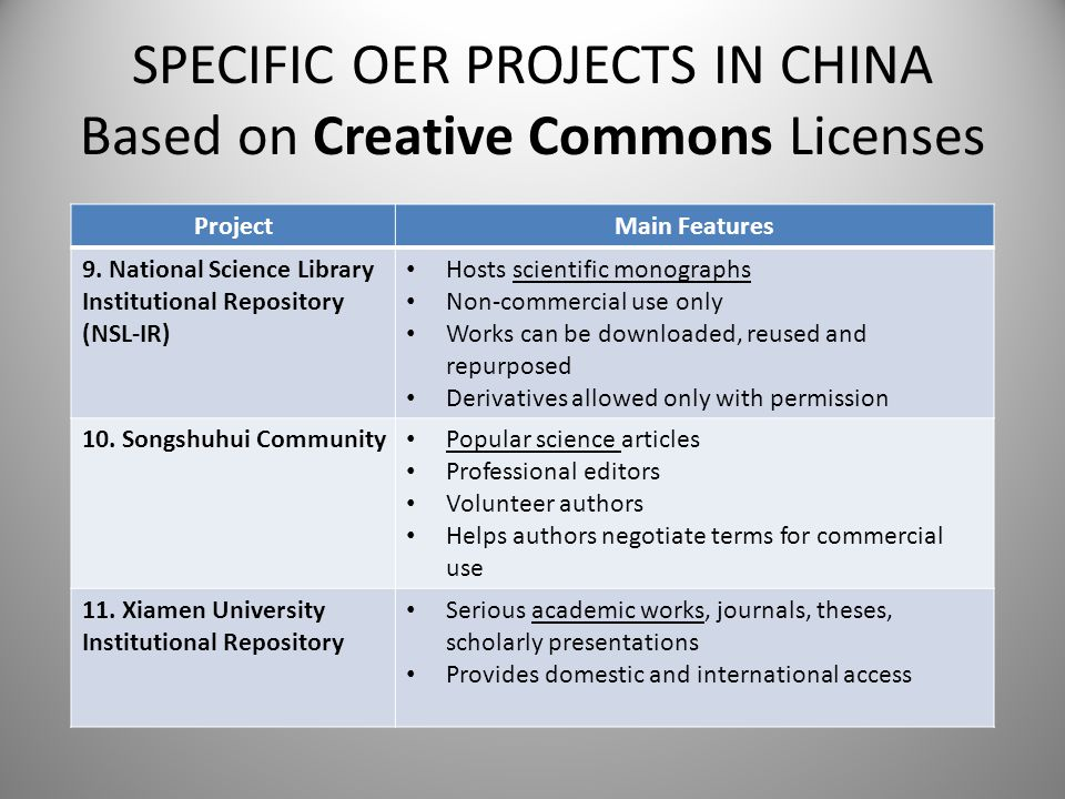 SPECIFIC OER PROJECTS IN CHINA Based on Creative Commons Licenses ProjectMain Features 9. National Science Library Institutional Repository (NSL-IR) H