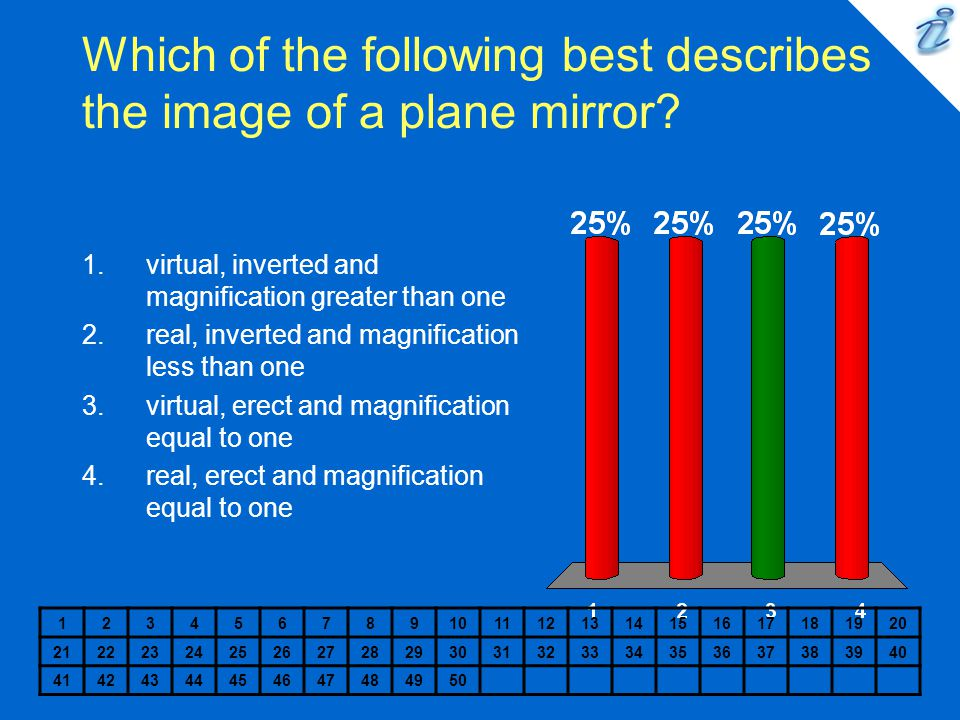 Which of the following best describes the image of a plane mirror.